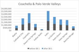 Coachella & Palo Verde Valleys